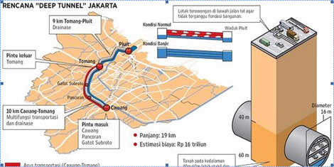 Proposed 22km Multi-Purpose Deep Tunnel for Jakarta