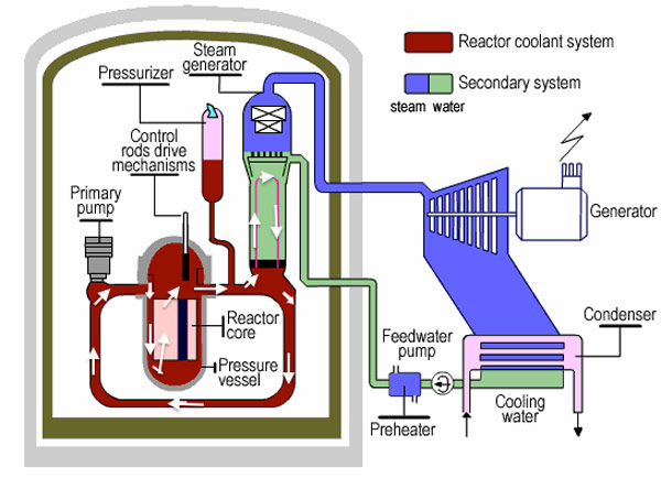 Nuclear deal paves way for 11km of subsea tunnels water pressurised reactor schematic ccuart Choice Image