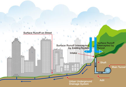 Runoff will be collected before reaching the city's lower levels (Fig 2) then flow into the sea (Fig 3)