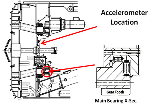 Fig 3. Location of accelerometers