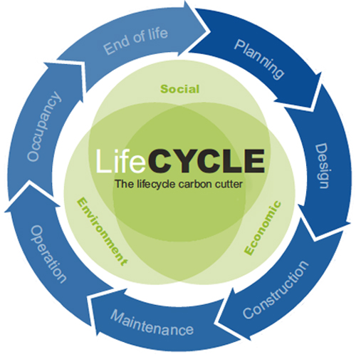 sustainability indicators in a project life cycle Life cycle based indicators for sustainable a broad set of indicators covering the life cycle life cycle-based sustainability indicators for.