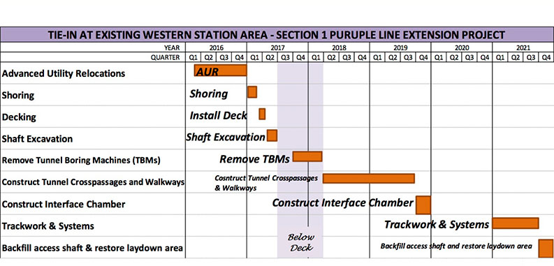 Schedule for tie in at the existing Western Avenue Station