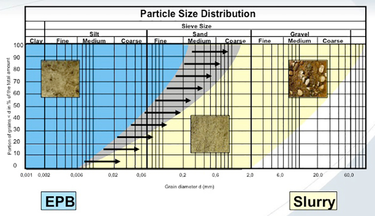Particle size distribution had limited relevance for machine selection for UG2