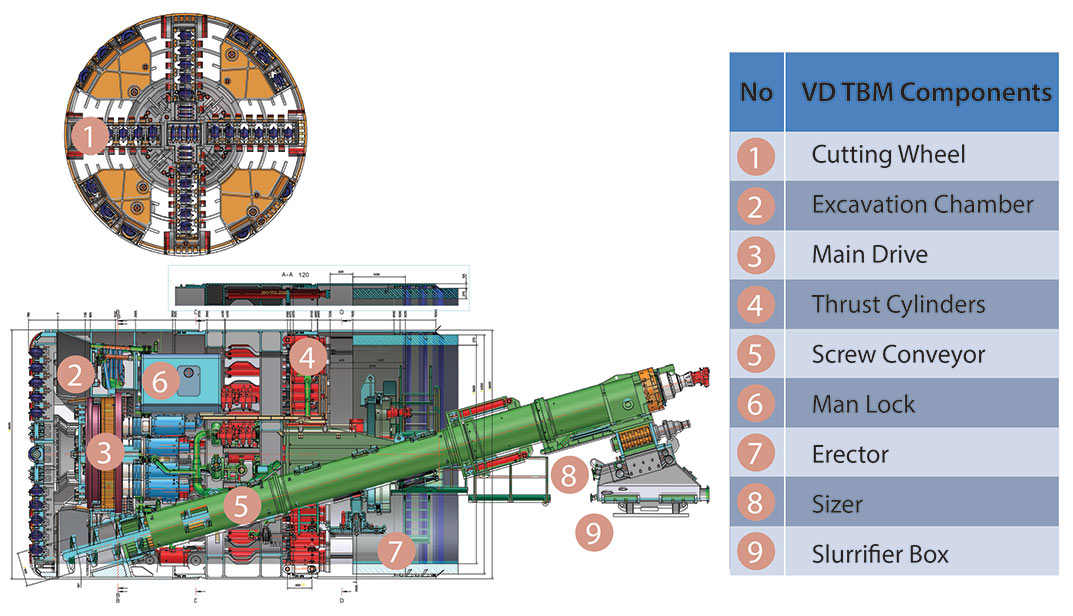 Fig 2. Design of the VD TBMs includes easy conversion to EPB mode