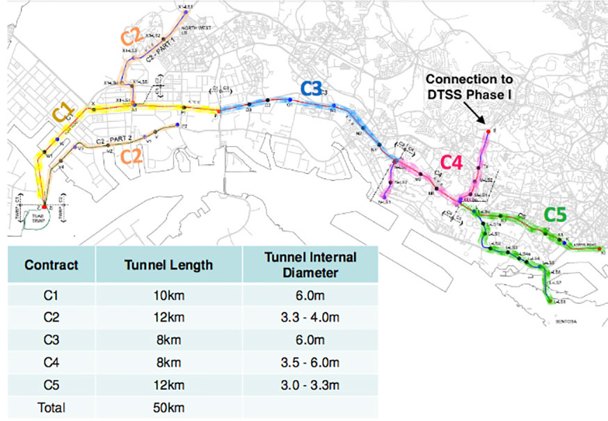 Fig 1.  Five main tunnel packages of DTSS Phase 2