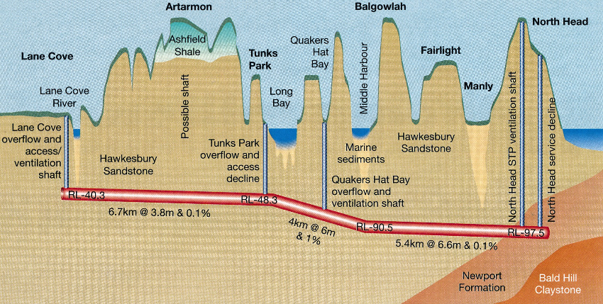 Fig 2. Geological profile - the tunnel is located in Hawkesbury Sandstone