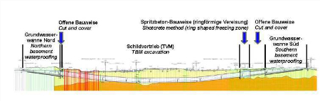 Fig 2.  Details of the original design for passage of the new tunnels under the surface mainline railway