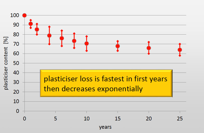 Fig 2. Experience with plasticiser loss indicates loss is highest in early years