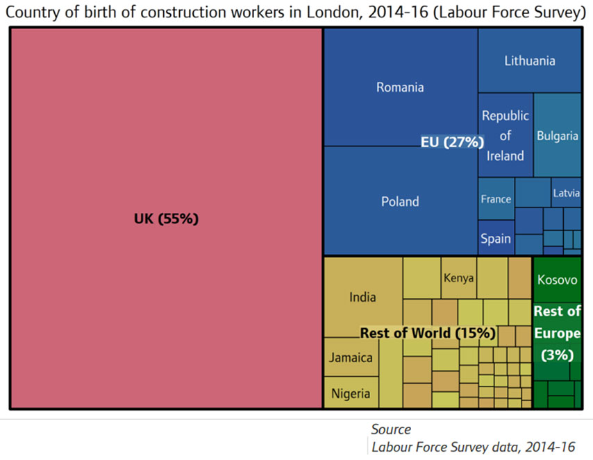 The UK relies on up to 70% of its labour force from foreign and EU countries