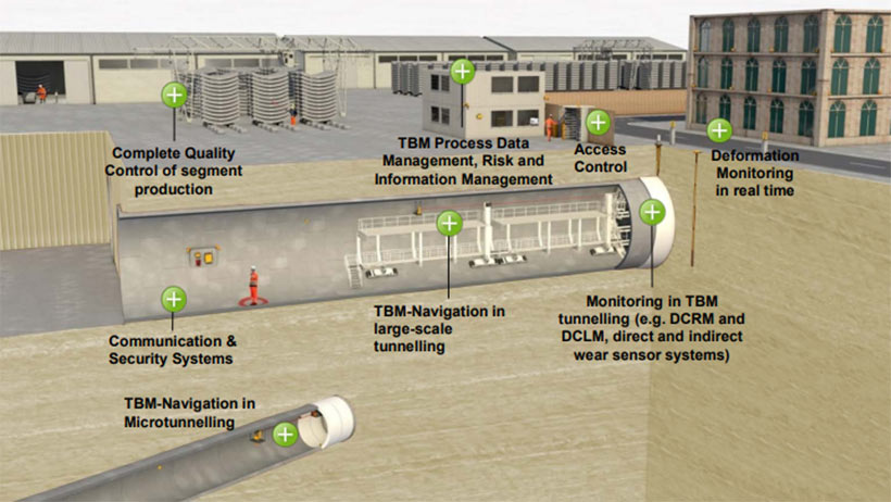 Overview of some new technologies applied for mechanized tunnelling by Karin Bäppler