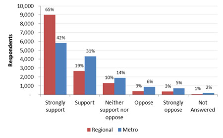 Fig 3. Support levels for metro and regional options